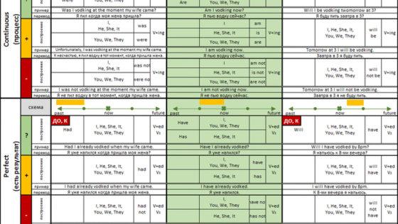 Самая полная таблица времен английского языка в активном залоге (с примерами)